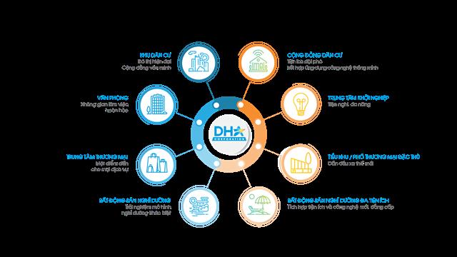 Chủ đầu tư DHA Corparation