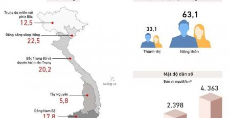 Mật độ dân số TPHCM