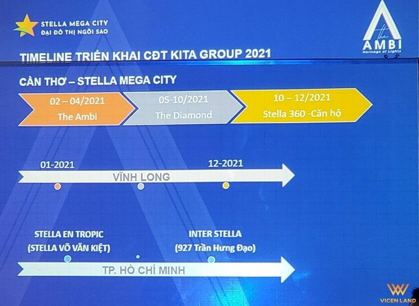 Timline triển khai các dự án của chủ đầu tư Kita Group